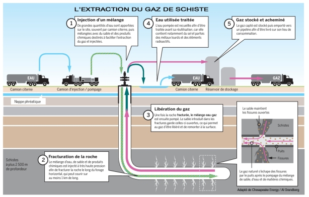extraction gaz de schistes et fracturation