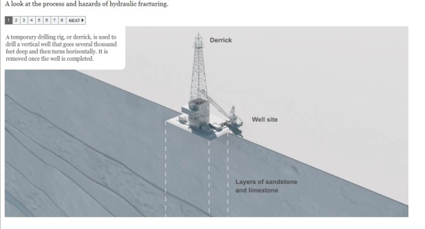 Fracking fracturation hydraulique New York Times