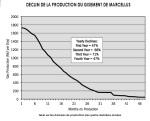 Marcellus déclin de production
