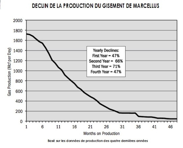 Marcellus déclin de production