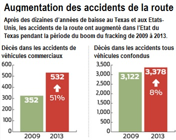 accidents de la route au texas gaz de schiste