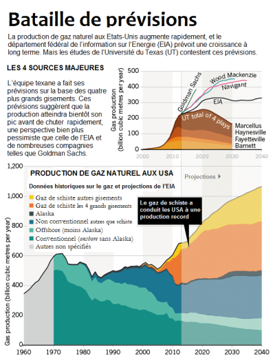 nature_fracking_projections_chartV2_04.12.14 FR stop gaz de schiste