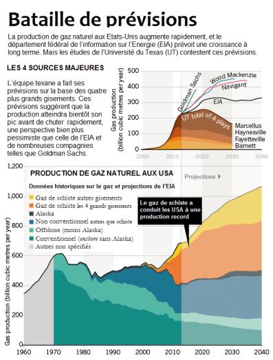 nature_fracking_projections_chartV2_04.12.14 FR stop gaz de schiste