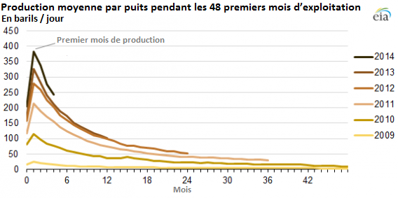 le déclin de la production de pétrole de schiste eagle ford FR