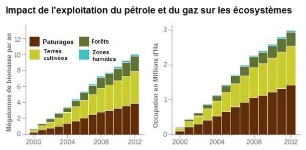 impact de l'exploitation des pétrole et gaz de schiste Etats-Unis