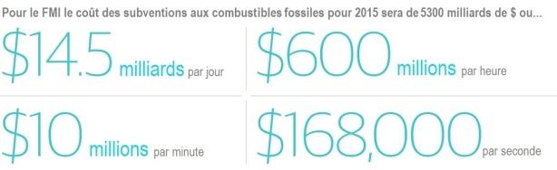 1 La subvention aux combustibles fossiles en chiffres stop petrole gaz de schiste