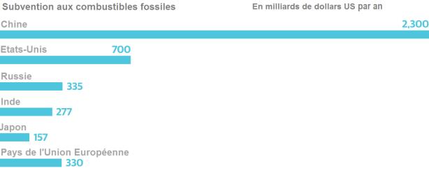 Palmares par pays de la subvention aux energies fossiles - stop gaz de schiste