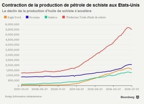 contraction de la production de petrole de schiste aux USA