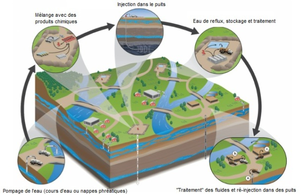 L'utilisation de l'eau dans le processus de fracturation hydraulique gaz de schiste