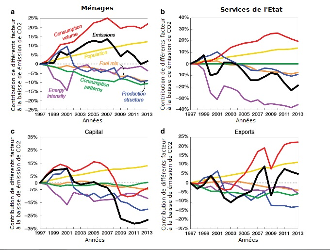 La baisse des missions de co2 aux usa c est la r cession et non le gaz de - Consommation gaz moyenne ...
