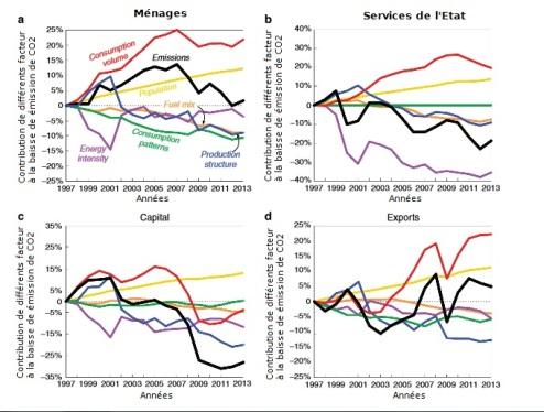 baisse CO2 USA baisse charbon et consommation pas augmentation gaz de schiste