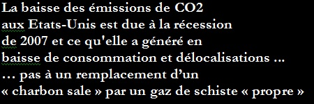 baisse CO2 USA -