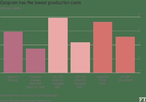 cout de production gaz Gazprom