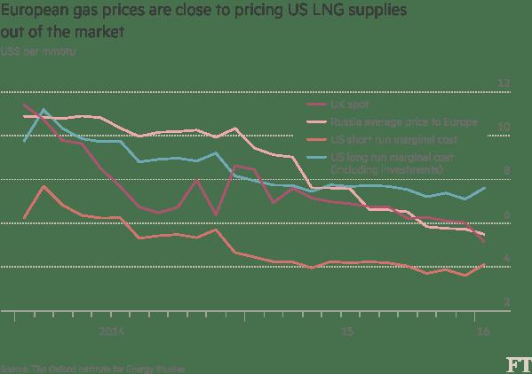 marché du gaz europeen